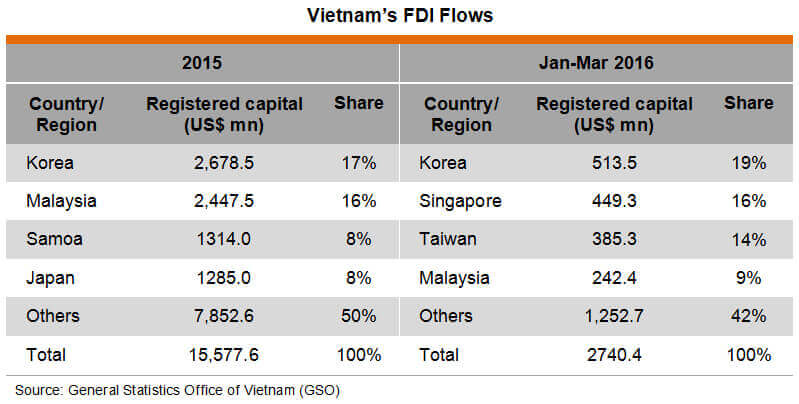 Vietnam FDI Half 2016 - Source GSO