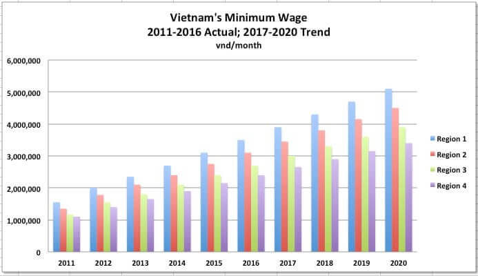 Legal vietnam minimum wage increase 7 3 from 2017 for Table 6 4 minimum exhaust rates